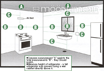 Köögi mõõtmete arvestamine